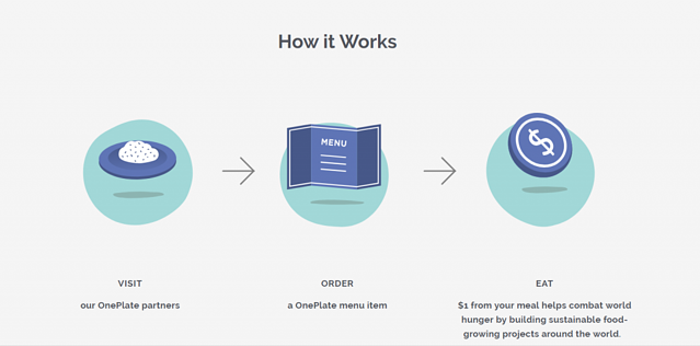 How it works graphics from OnePlate's website
