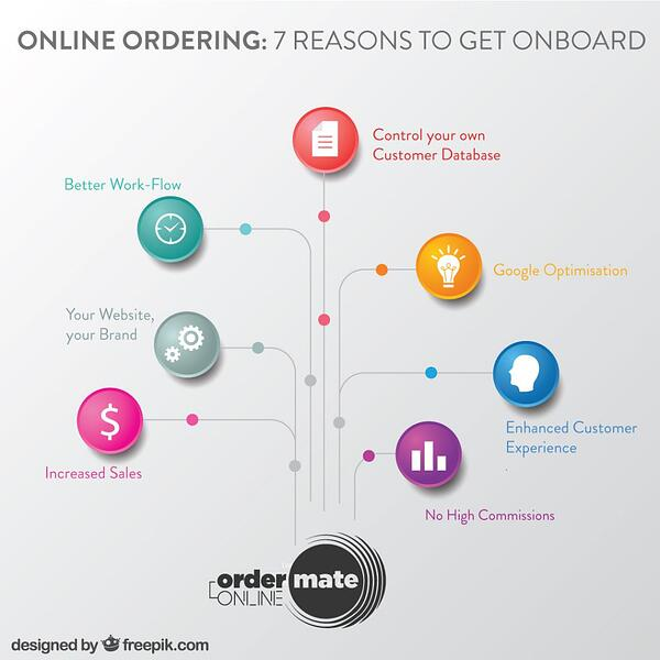 7 reasons to get onboard online ordering infographic