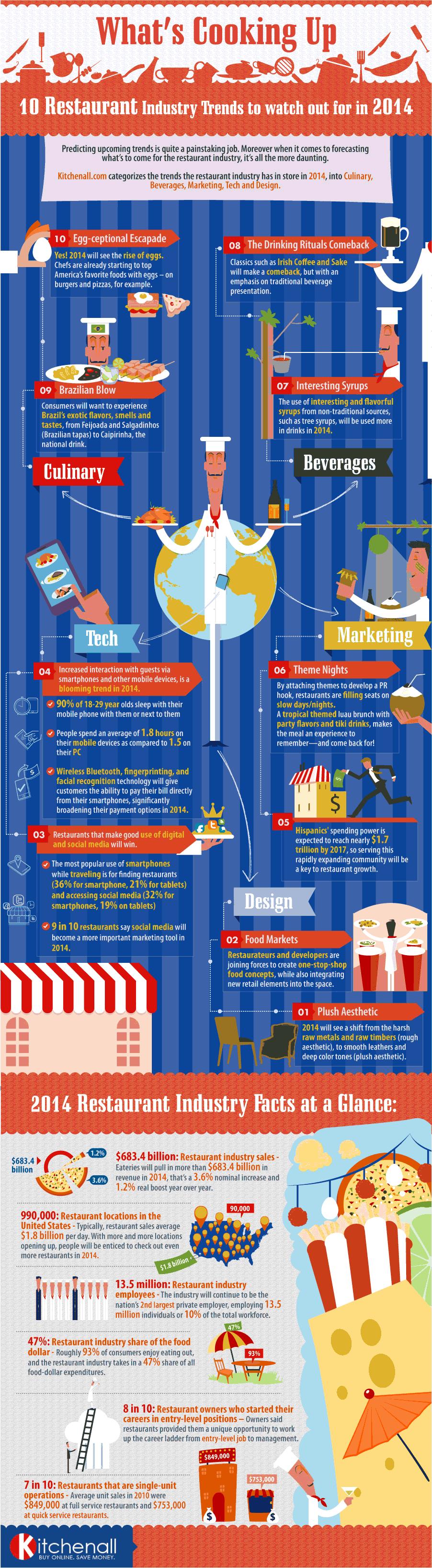 Restaurant Trends Infographic