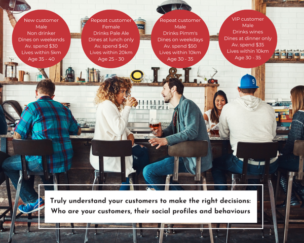 Truly understand your customers to make the right decisions: Who are you customers, their social profiles and behaviours